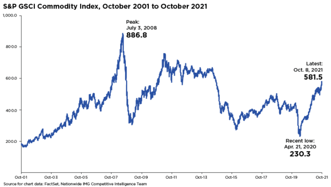 S&P GSCI Commodity Index Chart