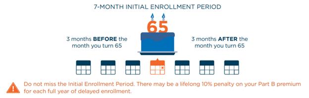 7 month medicare enrollment period